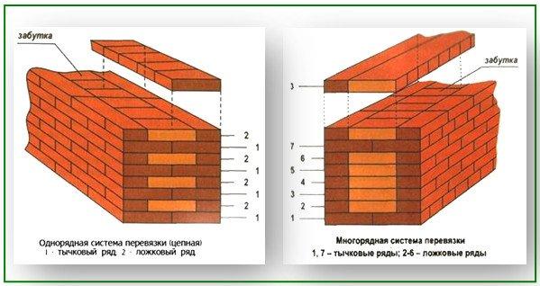Однорядовая и многорядовая система кладки кирпичей: как правильно строить стены кирпичной бани