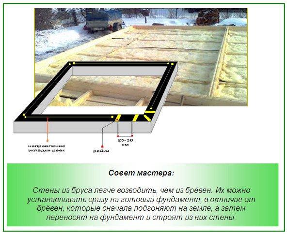 Первое, что нужно сделать перед началом строительства стен бани - это проверить горизонтальную поверхность бруса на...