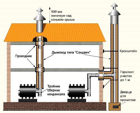 Дымоход внешний и внутренний: особенности конструкций