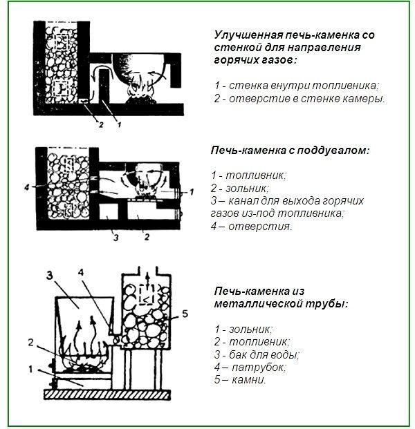 Простые конструкции банной печи