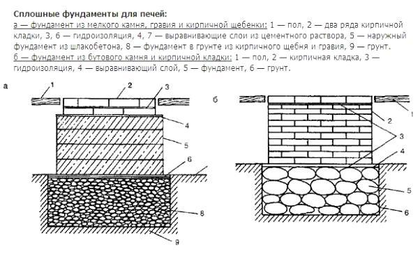 Сплошной фундамент под банную печь - 2 вида