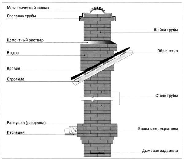 Схема устройства дымохода из