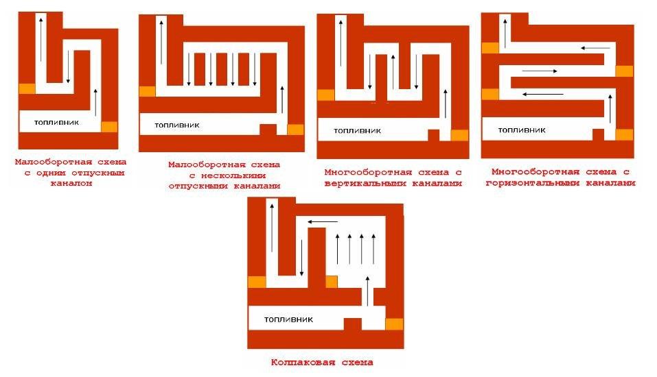 Типы дымоходов для бани по движению дыма