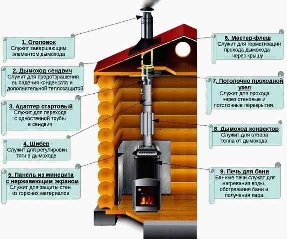 Устройство современного дымохода для бани