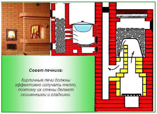 Металлическая печка и ее