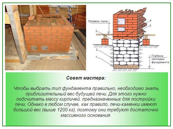 Фундамент под массивную кирпичную печь