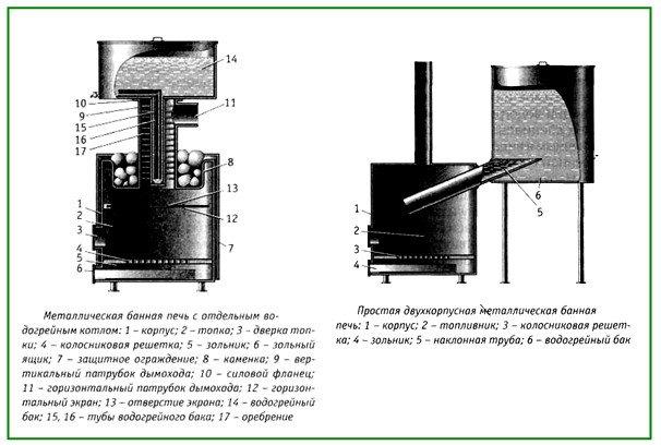 Металлическая печь - чертеж