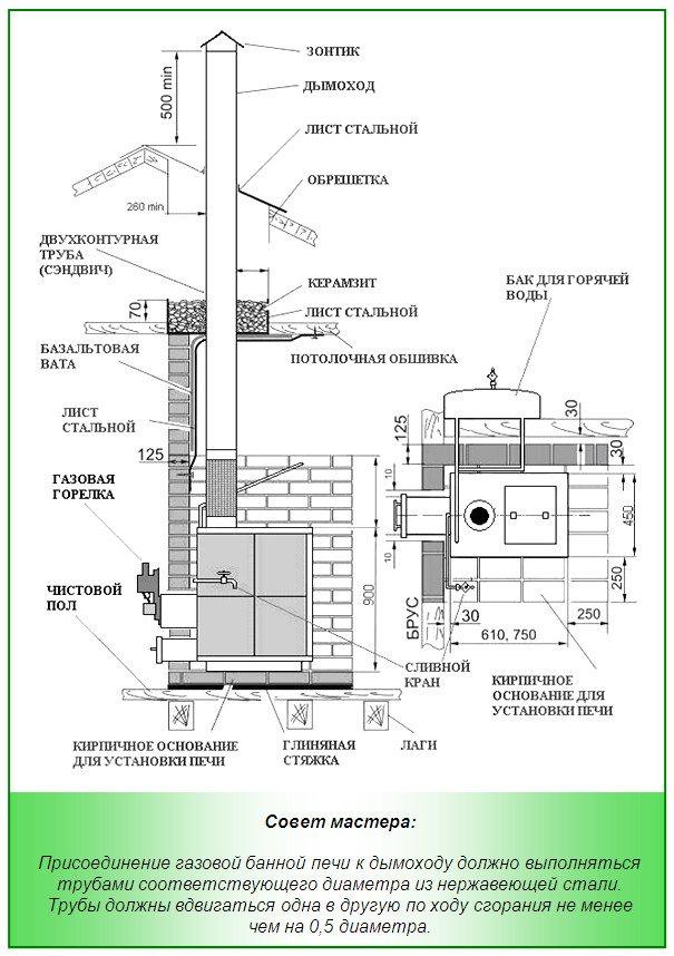 Подсоединение газовой печи к дымоходу