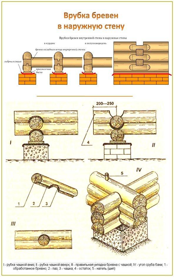 Соединение бревен в стене