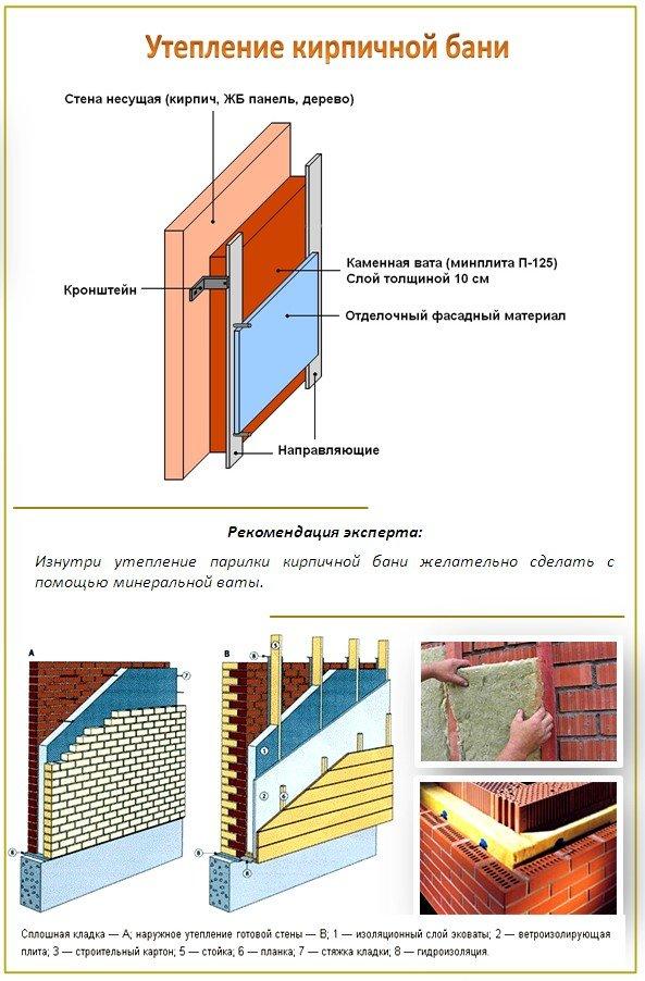 Утепление кирпичной бани изнутри рассчитано в первую очередь на то, чтобы быстро промерзающий при минусовой...