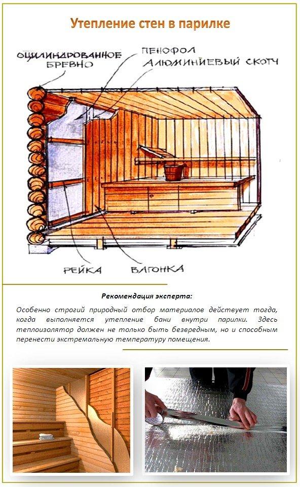Наиболее проверенный, удобный и оптимальный вариант - это утепление стен парилки по типу конструктор.