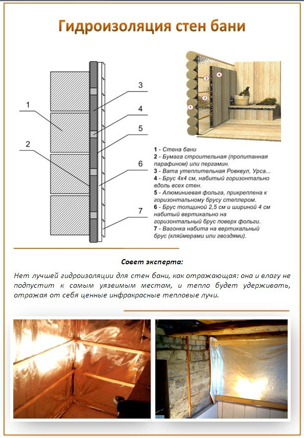 Гидроизоляция стен бани