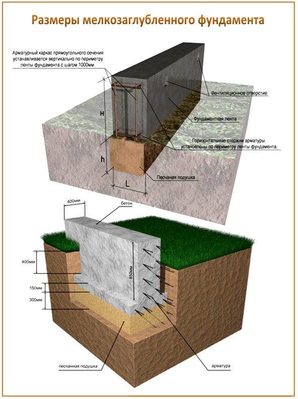 Схема и размеры мелкозаглубленного фундамента