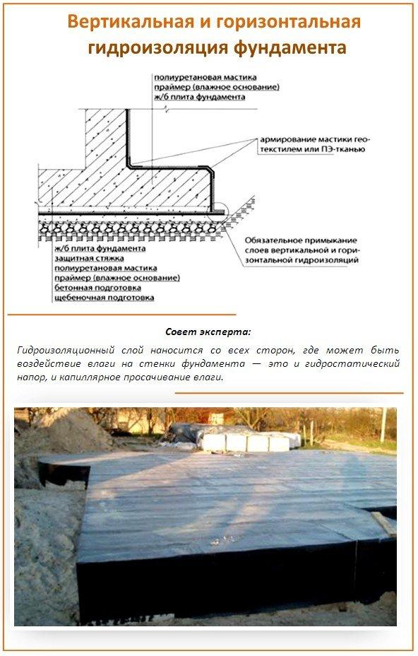 Виды гидроизоляции бани