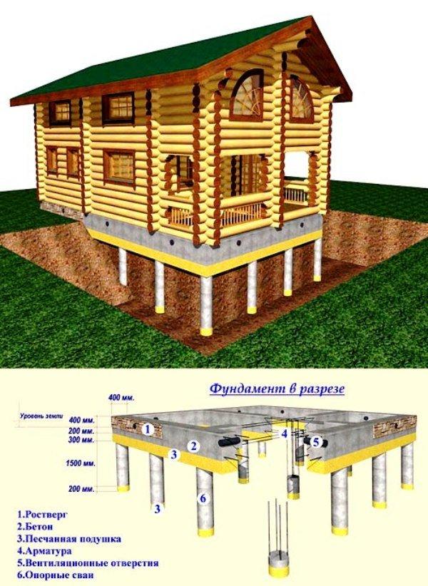 Свайно-ростверковый фундамент: монолитный ростверк ленточный фундамент