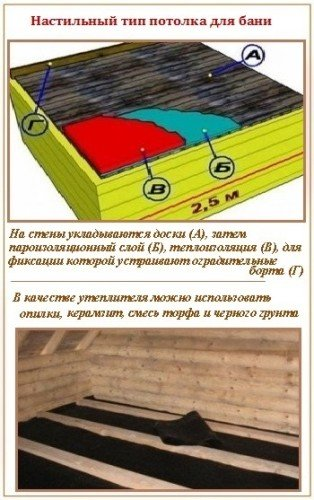 Как сделать потолок в бане