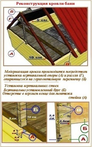 Панельный потолок в бани: реконструкция стропильной системы
