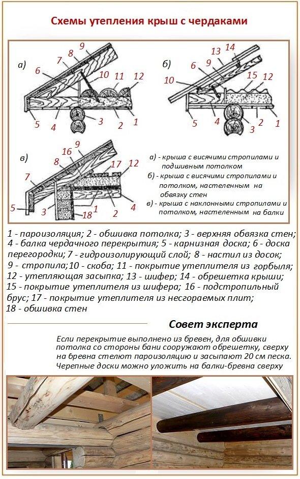 Банные крыши без чердака