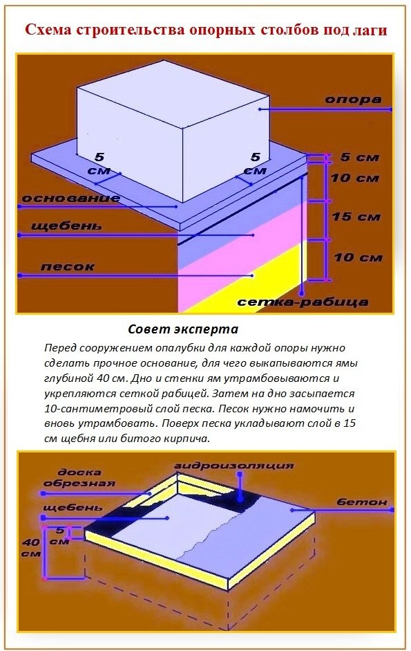 Схема укладки лаг