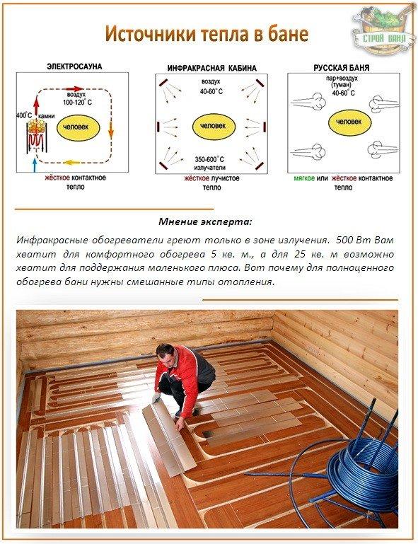 Способы отопления бани