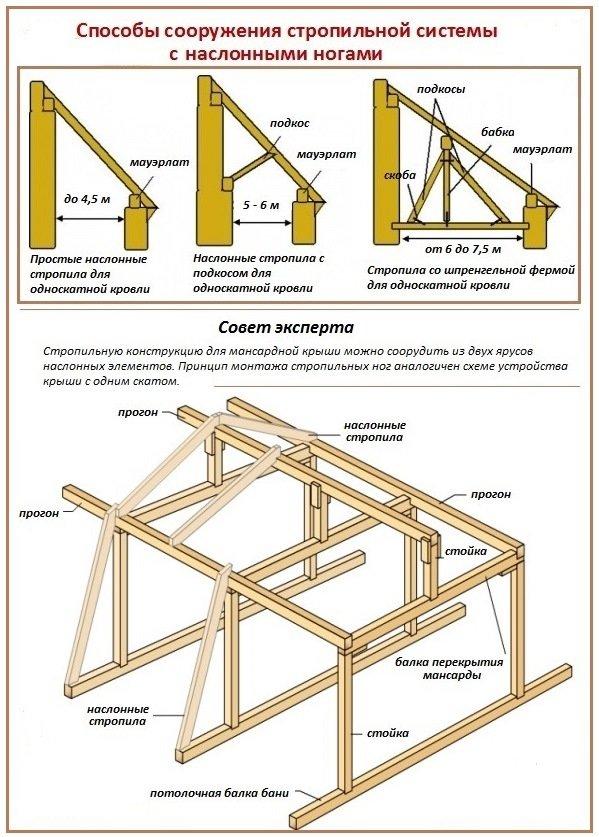 Как построить крышу для бревенчатой бани