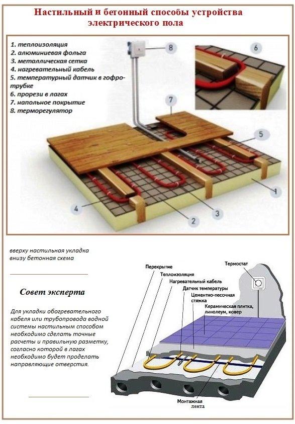 Сооружение теплых полов в банях