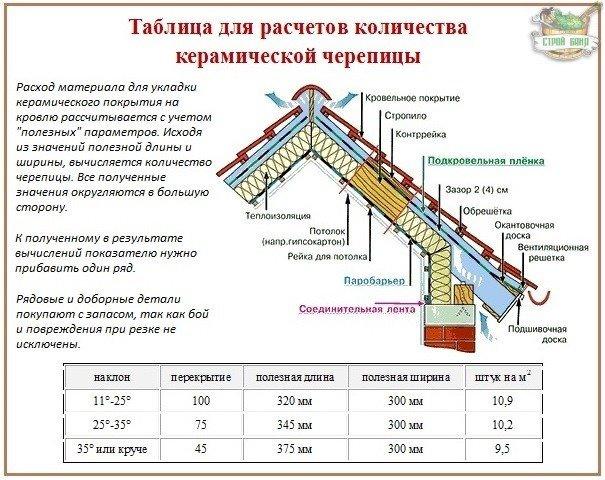 Керамическая Черепица Монтаж Инструкция