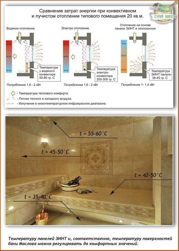 Русская баня Маслова обогревается электропанелями ЭИНТ