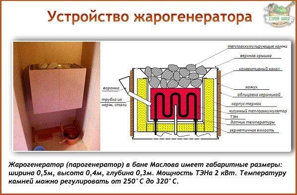 Жарогенератор бани Маслова