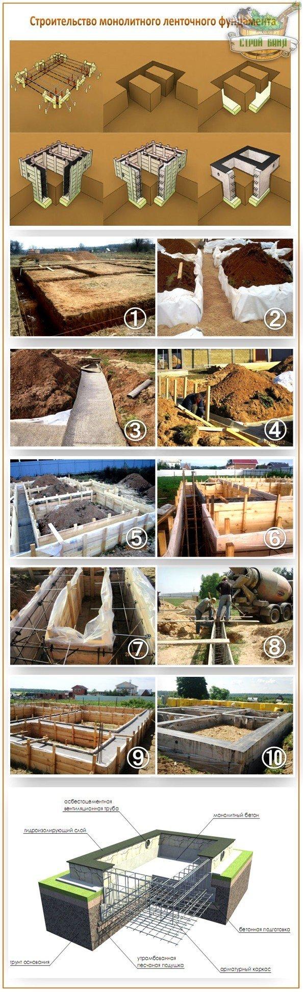 Строительство ленточного монолитного фундамента