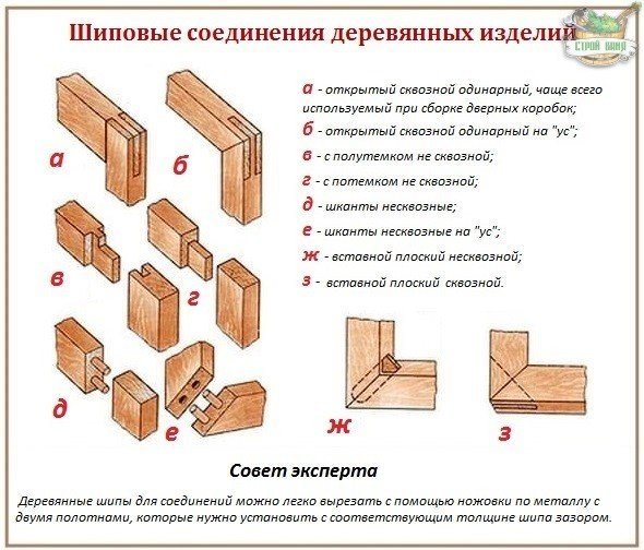 Как собрать коробку для двери
