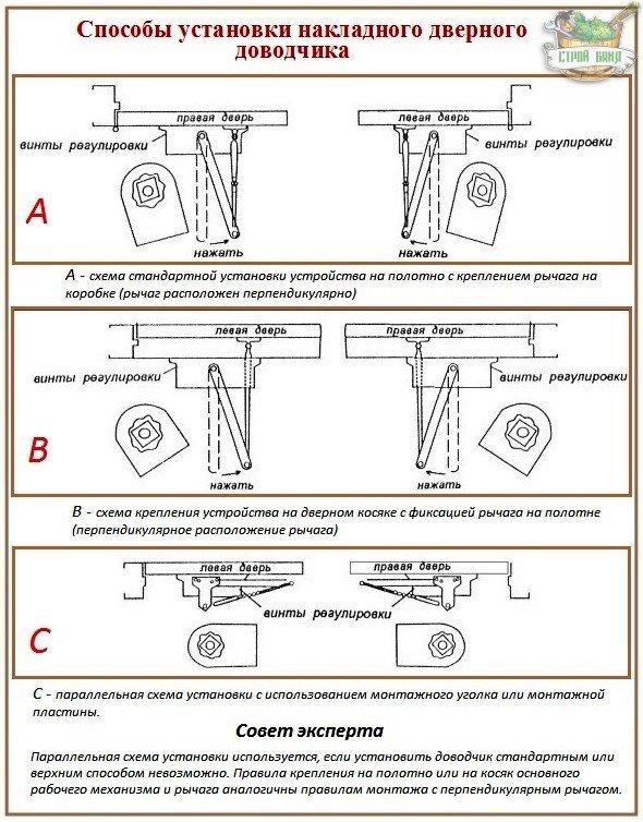 Схема установки доводчика
