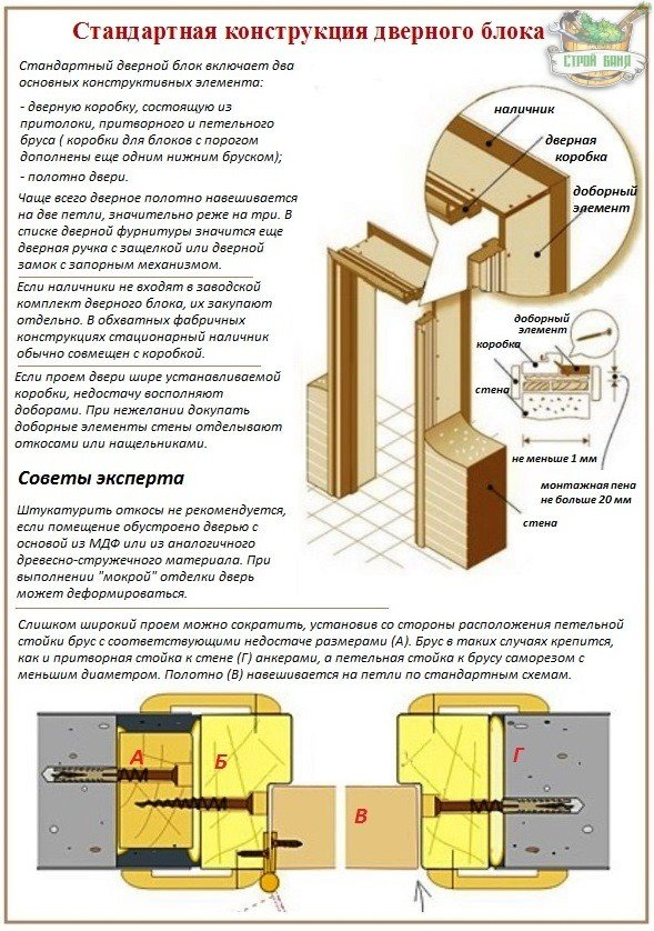 Doityourself installation of internal doors is a step-by-step instruction manual video