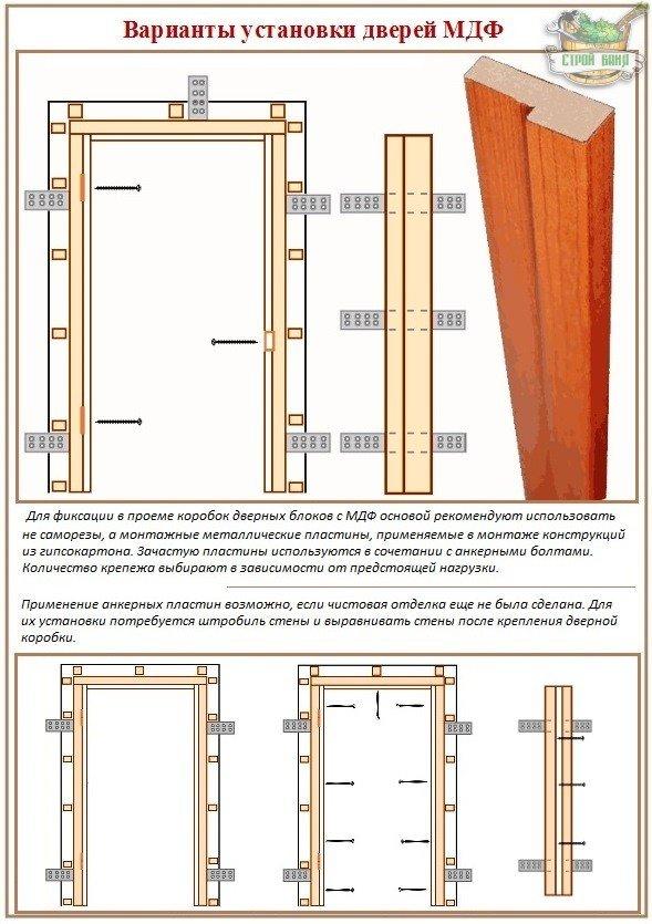 Стандартная технология установки двери