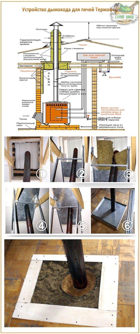 Устройство дымохода для печей Термофор