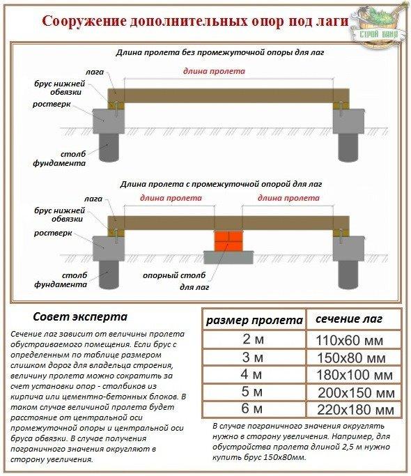 Правила устройства деревянного пола по лагам
