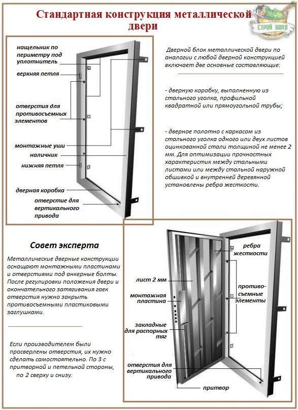 расценки по монтажу железных металлических дверей