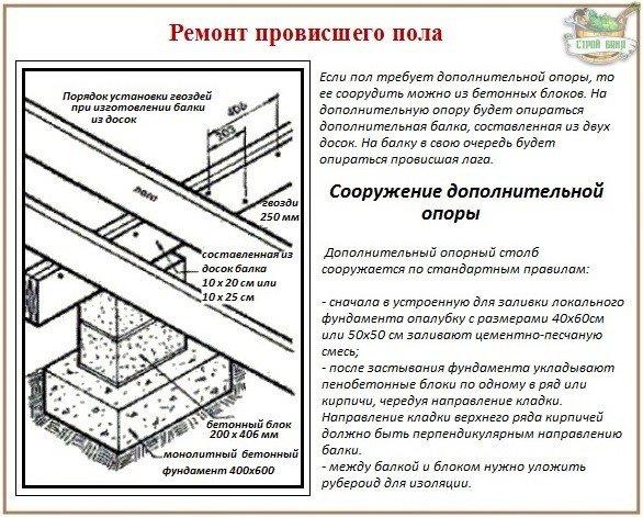Как отремонтировать провисшие лаги деревянного пола