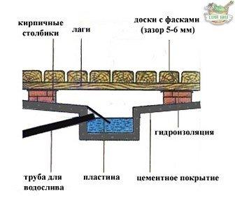 Схема проливных полов