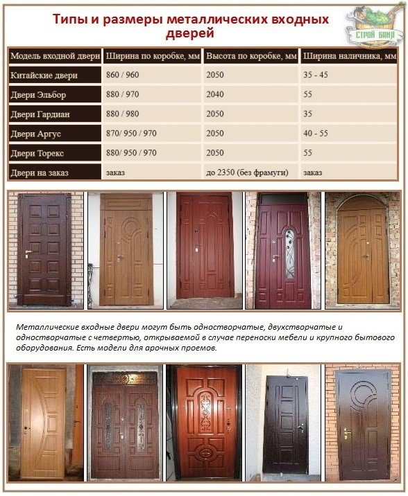металлические двери ширина проем