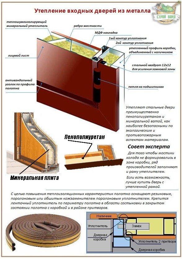 Утеплить деревянную дверь фото