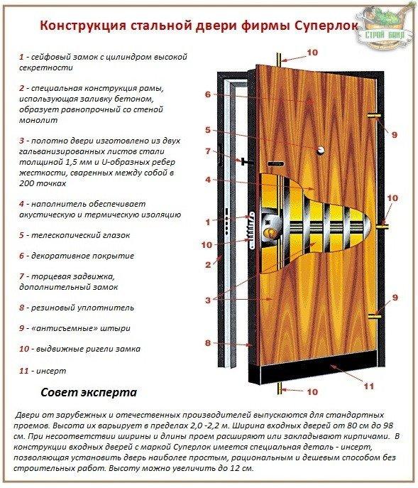 Как выбрать металлическую дверь по производителю
