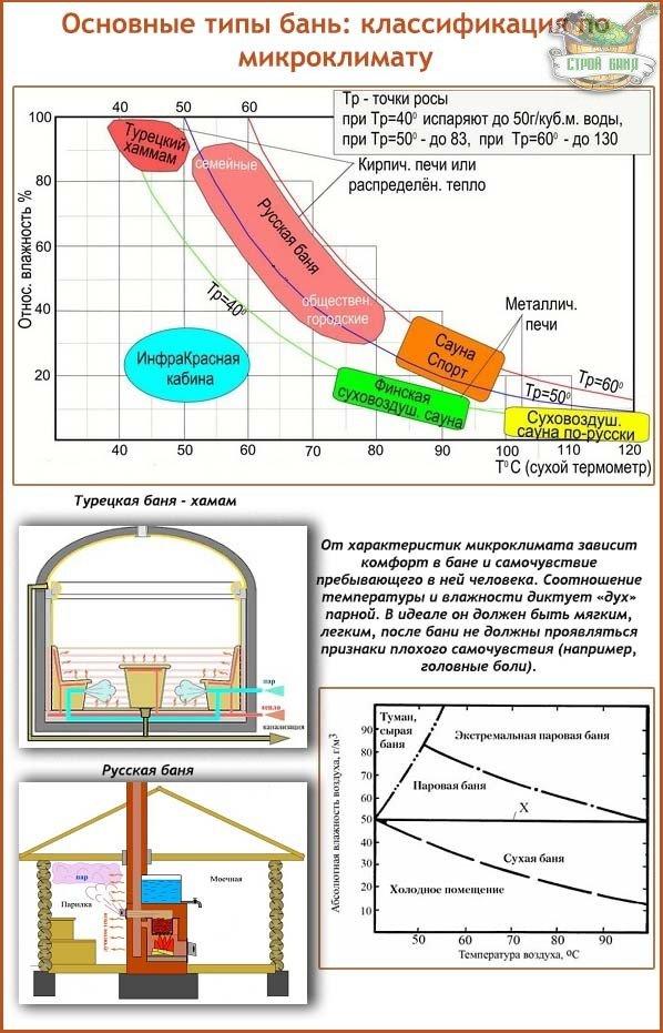 Виды бань: классификация всех типов бань по микроклимату
