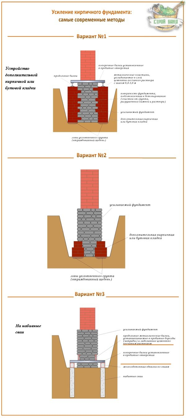 Методы укрепления фундамента