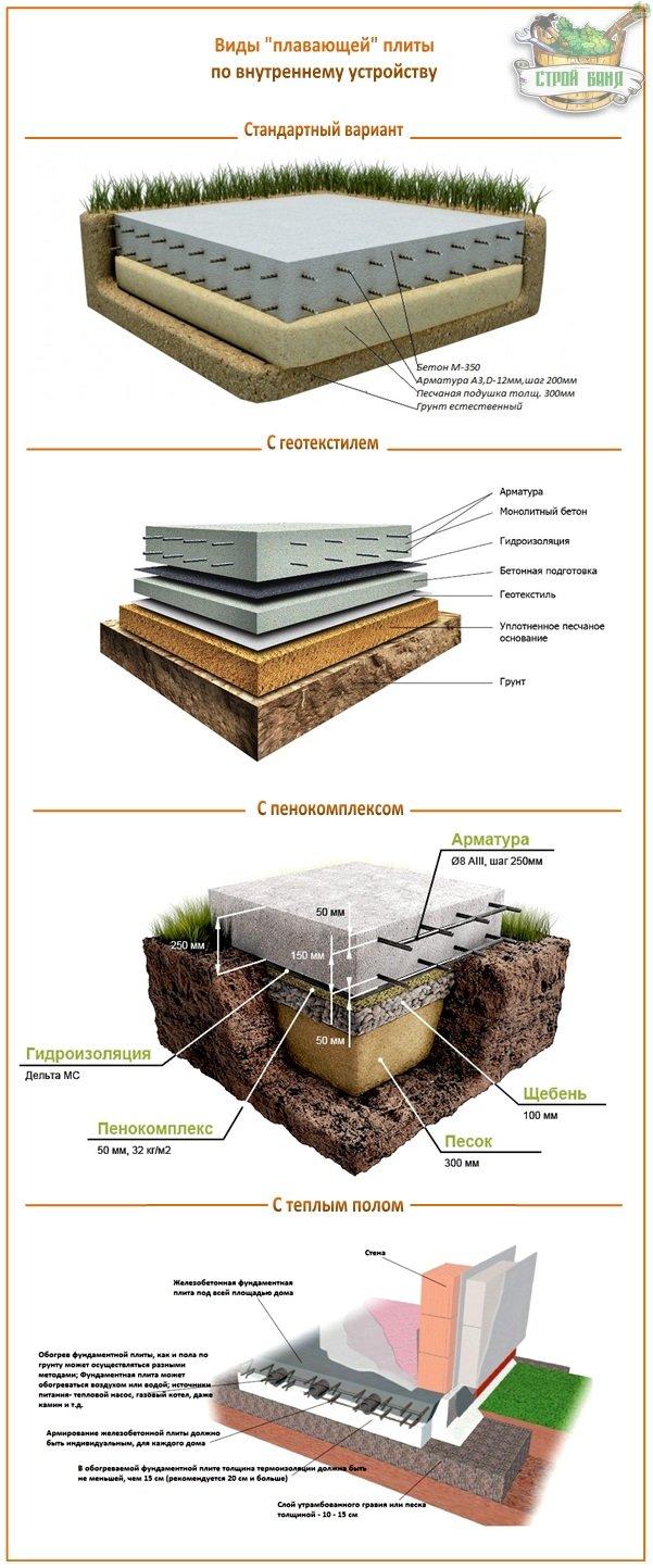 Плитный фундамент пошаговая инструкция