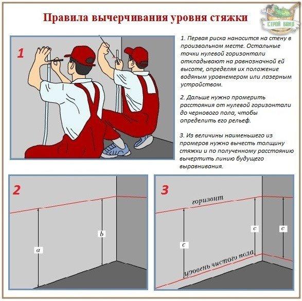 Как вычертить уровень бетонной стяжки