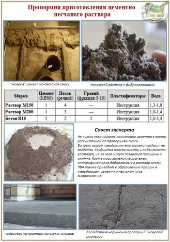 Как сделать цементный раствор более крепким