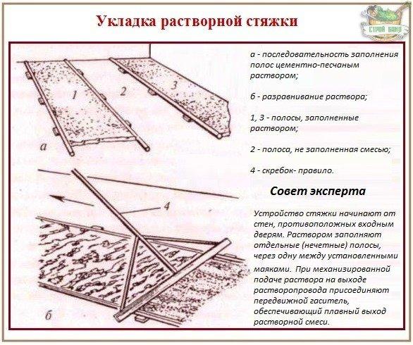 Цементно-песчаная стяжка пола - устройство полосами