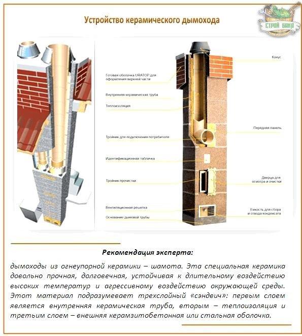 Как устроен керамический дымоход