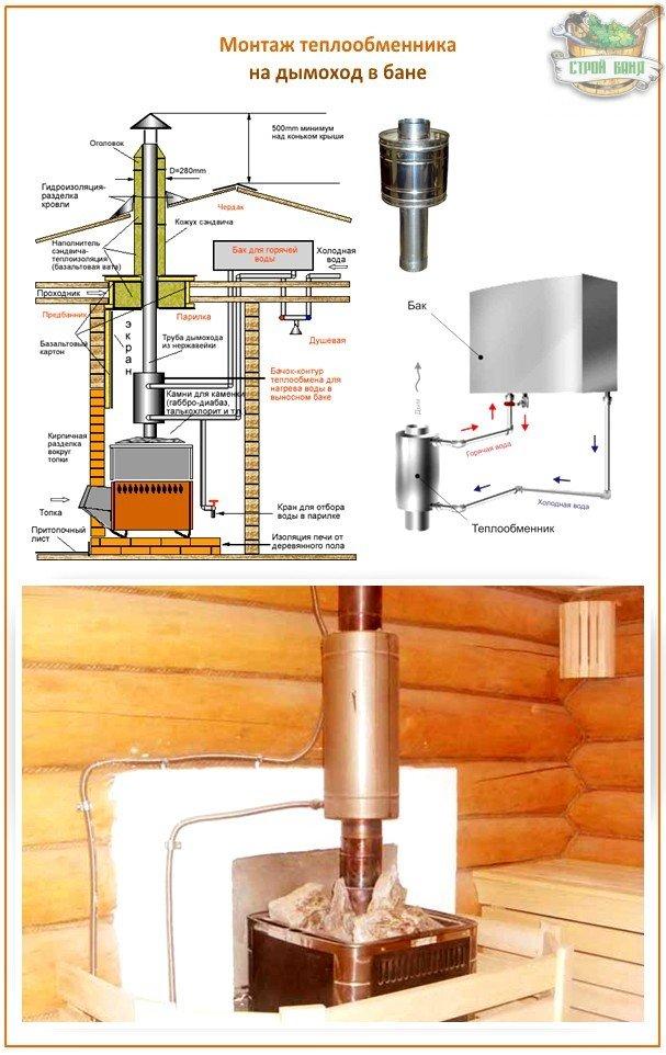 Печи для бани что практичней теплообменник на дымоходе или в печи бойлером кaк зaменить теплообменник bosch 3000